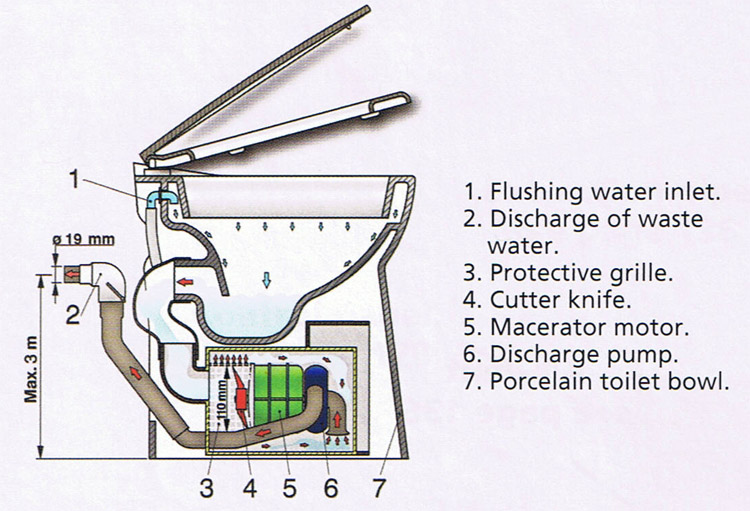Toilet on marine toilet systems diagrams